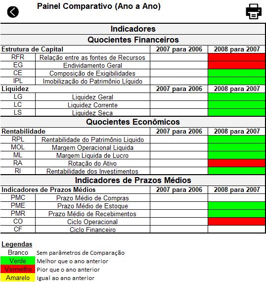 Excel Análise de balanço Planilha 11