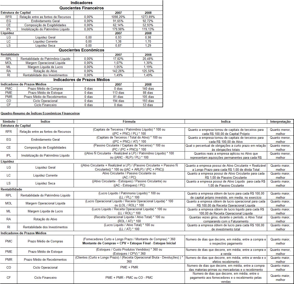 Excel Análise de balanço Planilha 9