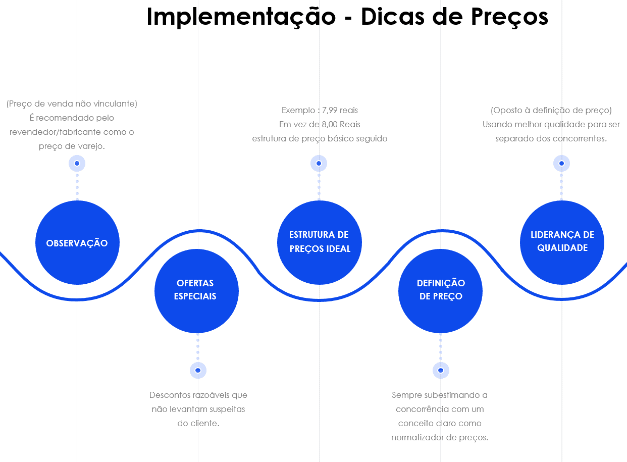 Apresentação de Preços e Planos em Powerpoint 3